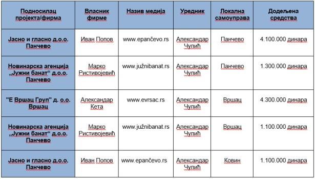 Sajtovi koje uređuje Aleksandar Čupić u ovoj godini dobili 12 miliona dinara (tabelu sačinio UNS)