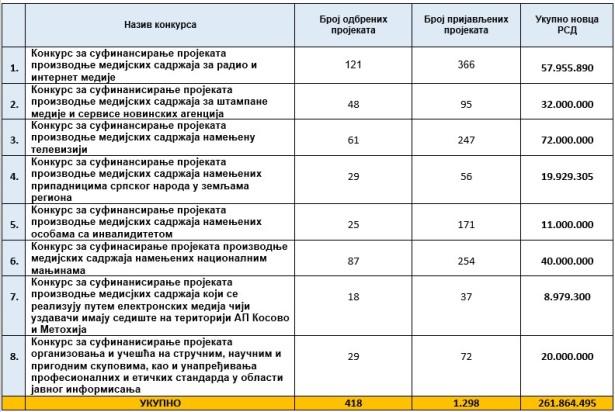 Raspodela novca na ovogodišnjim medijskim konkursima Ministarstva kulture i informisanja (tabelu sačinio UNS)