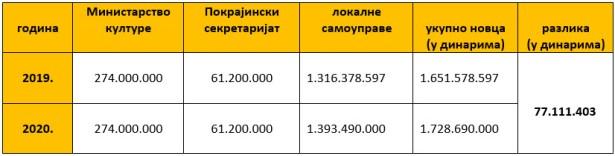 Izdvajanje novca za medije 2019. i 2020. godine (tabelu sačinio UNS)